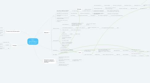 "Mind Map: Курс ""Бухгалтерский бизнес в кайф"""