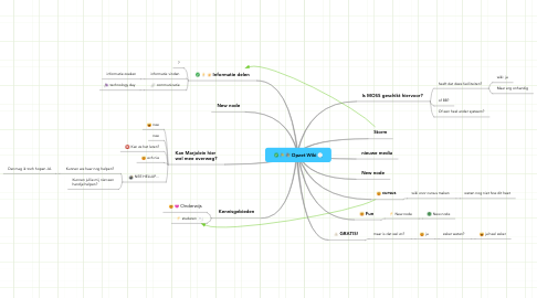 Mind Map: Opzet Wiki