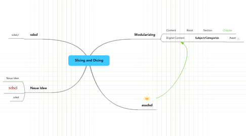 Mind Map: Slicing and Dicing