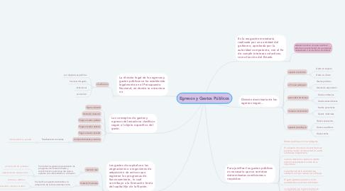 Mind Map: Egresos y Gastos Públicos