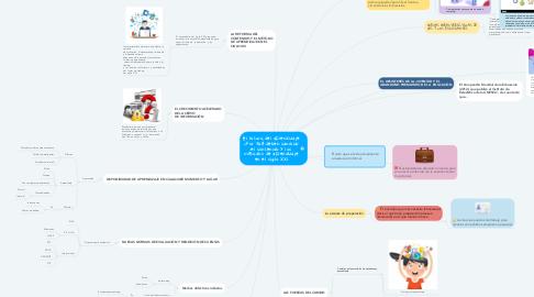 Mind Map: El futuro del aprendizaje ¿Por qué deben cambiar el contenido y los métodos de aprendizaje en el siglo XXI