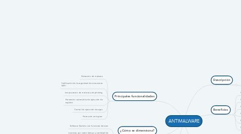Mind Map: ANTIMALWARE
