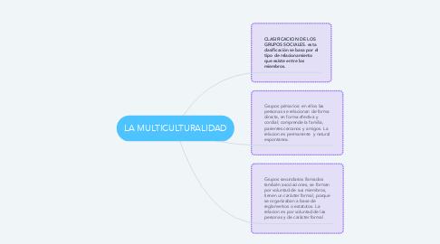 Mind Map: LA MULTICULTURALIDAD