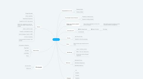 Mind Map: BPO Financeiro