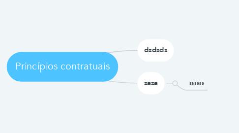 Mind Map: Princípios contratuais