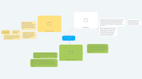 Mind Map: Fase 2: Costumbres,  Tradiciones, contextos y  actores.