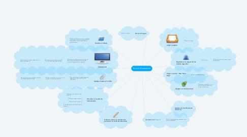 Mind Map: Tutorial Mindmeister