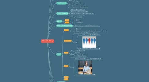 Mind Map: わからなかったRuby