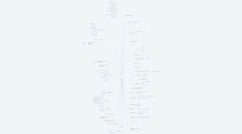 Mind Map: mind map of known loss