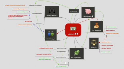Mind Map: Деньги