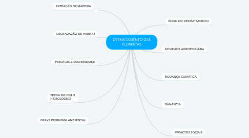 Mind Map: DESMATAMENTO DAS FLORESTAS