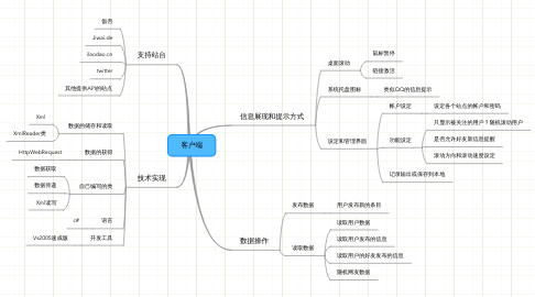 Mind Map: 客户端