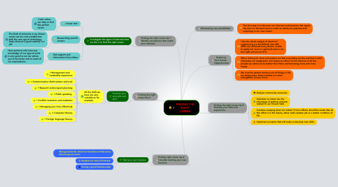 Mind Map: FINDING THE RIGHT CAREER