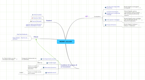 Mind Map: MGM09_lezione02