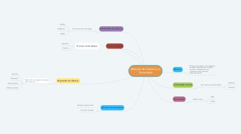 Mind Map: Relação de Gênero e a Sociedade