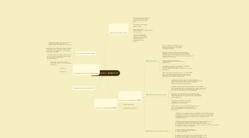 Mind Map: цели обучения информатике