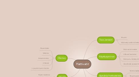 Mind Map: Hattivatit
