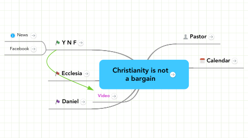 Mind Map: Christianity is nota bargain