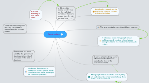 Mind Map: Eco tourism
