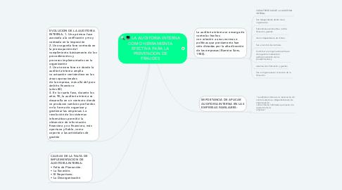 Mind Map: LA AUDITORIA INTERNA COMO HERRAMIENTA EFECTIVA PARA LA PREVENCION DE FRAUDES