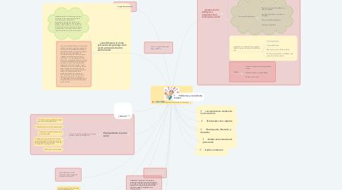 Mind Map: Modelos de Intervención en Psicología