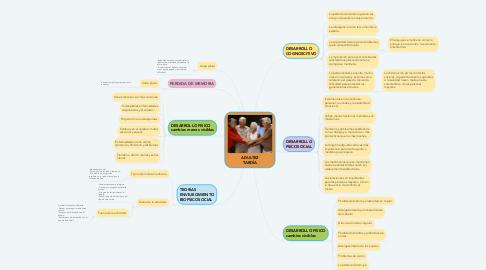 Mind Map: ADULTEZ TARDÍA