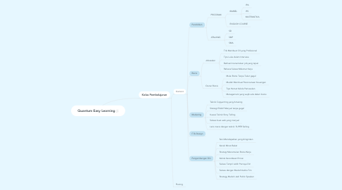 Mind Map: Quantum Easy Learning