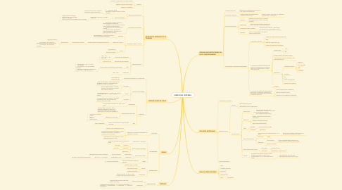 Mind Map: MEDICINA INTERNA