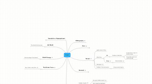 Mind Map: Shakti