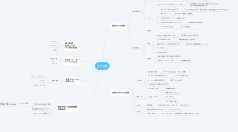 Mind Map: 配信演劇