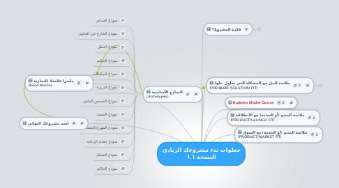 Mind Map: خطوات بدء مشروعك الريادي النسخة 1.1