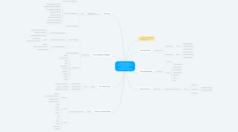 Mind Map: Tokoh dan Teori Kemampuan Manusia Gita Azzuria / 18/427951/PS/07650