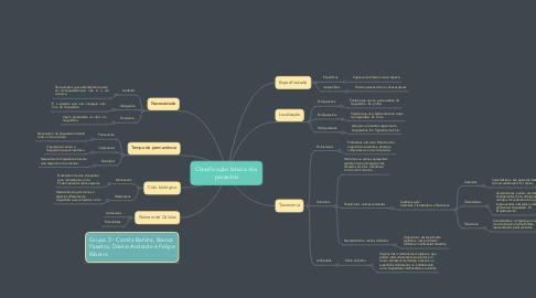 Mind Map: Classificação básica dos parasitos