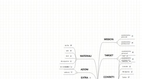 Mind Map: portfolio nikink