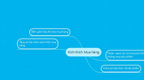 Mind Map: Kích thích Mua hàng