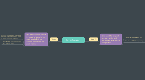 Mind Map: Simple Past With :