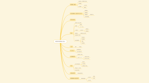 Mind Map: 購買管理業務の流れ