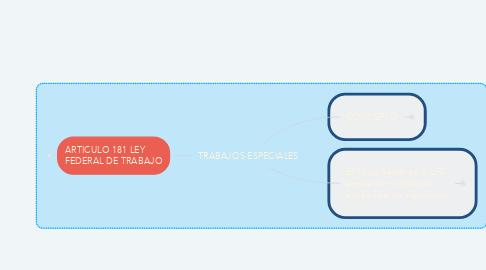 Mind Map: importancia de los objetivos de la promoción y publicidad.