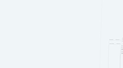 Mind Map: Personalentwicklung