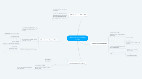 Mind Map: Le Statut de la recherche au collégial