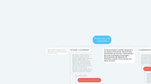 Mind Map: Fundamentos da contabilidade