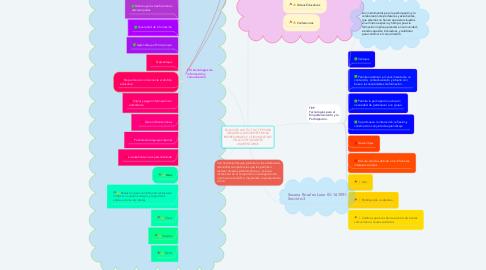 Mind Map: EL USO DE LAS TIC, TAC, TEP, PARA DESARROLLAR COMPETENCIAS EMPRESARIALES Y COMUNICATIVAS EN LOS ESTUDIANTES UNIVERSITARIOS