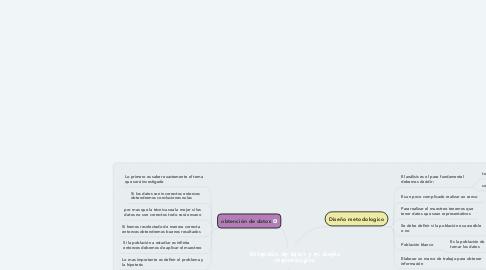 Mind Map: Obtención de datos y el diseño metodológico