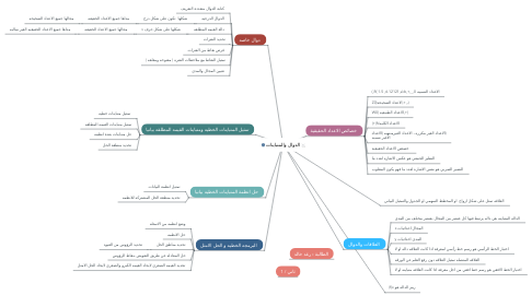 Mind Map: الدوال والمتباينات