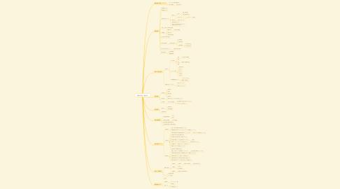 Mind Map: 業種別支援(建設業)