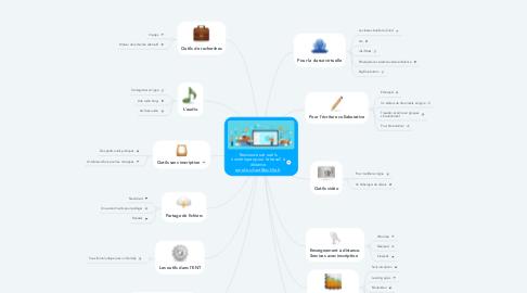 Mind Map: Ressources et outils numériques pour le travail à distance amelie.silvert@ac-lille.fr