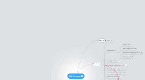 Mind Map: RSC Concepts