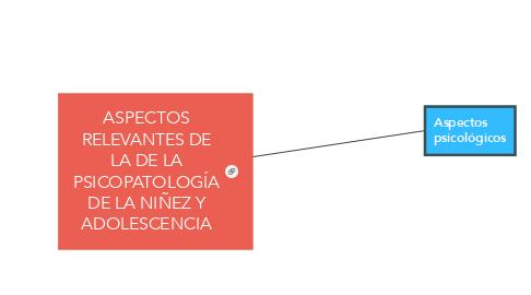 Mind Map: ASPECTOS RELEVANTES DE LA DE LA PSICOPATOLOGÍA DE LA NIÑEZ Y ADOLESCENCIA