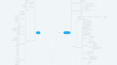 Mind Map: Aviasales (мобильное приложене)