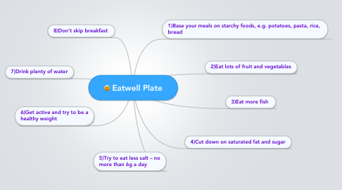 Mind Map: Eatwell Plate